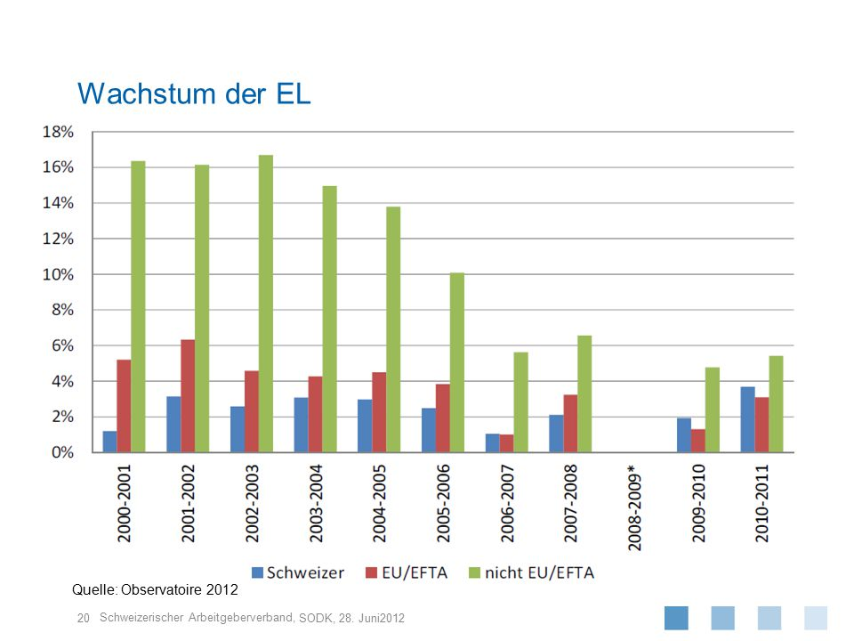 Wachstum der EL Quelle: Observatoire 2012 SODK, 28. Juni2012
