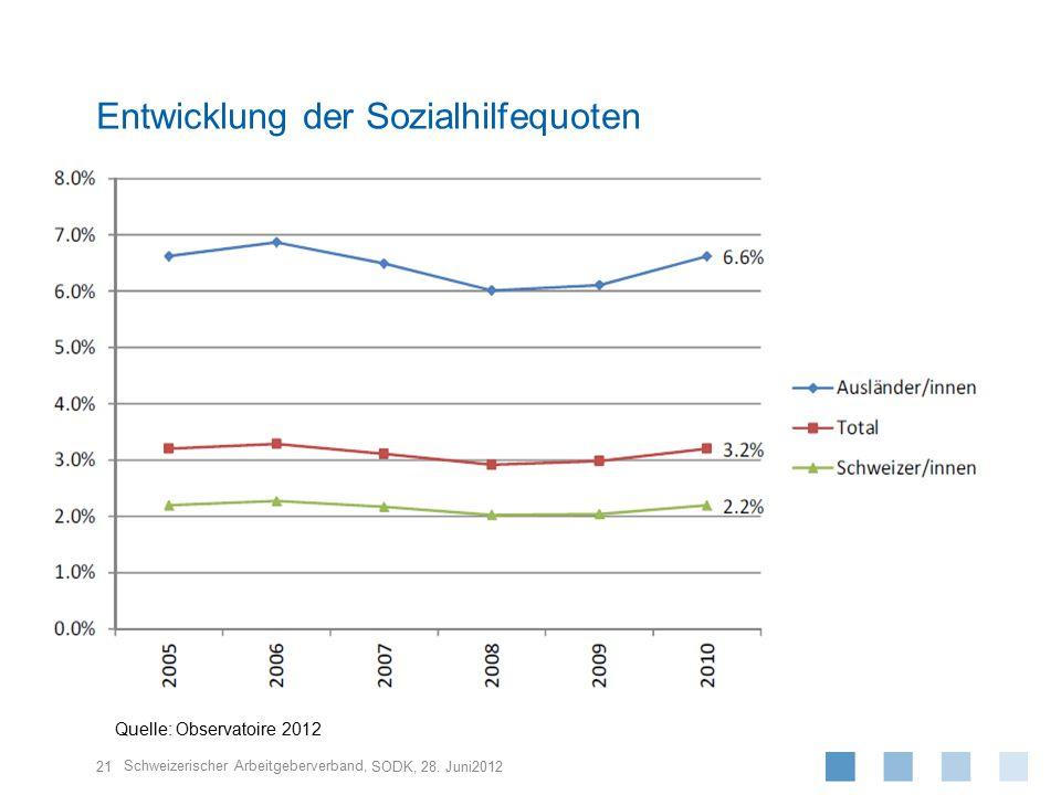 Entwicklung der Sozialhilfequoten