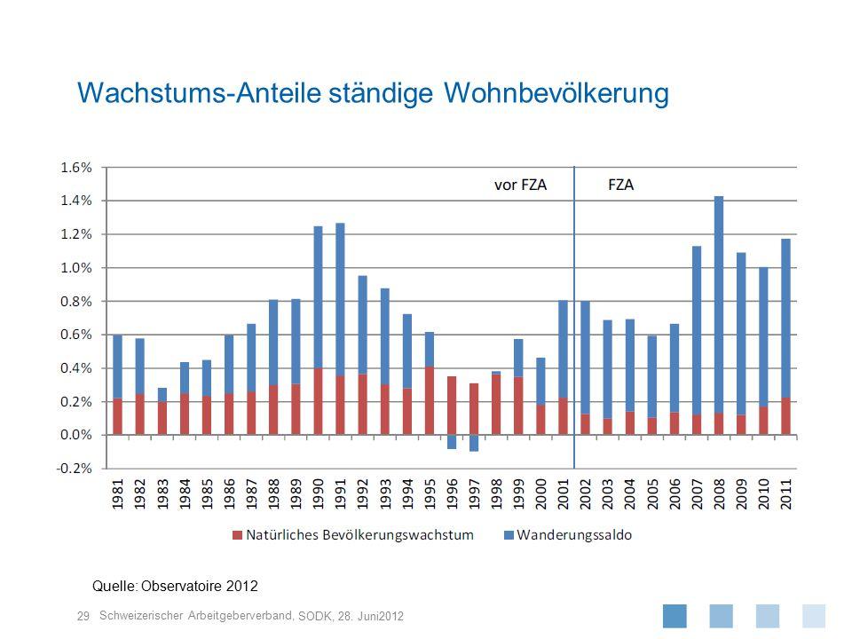 Wachstums-Anteile ständige Wohnbevölkerung