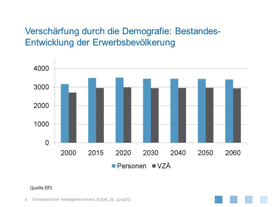 Verschärfung durch die Demografie: Bestandes-Entwicklung der Erwerbsbevölkerung