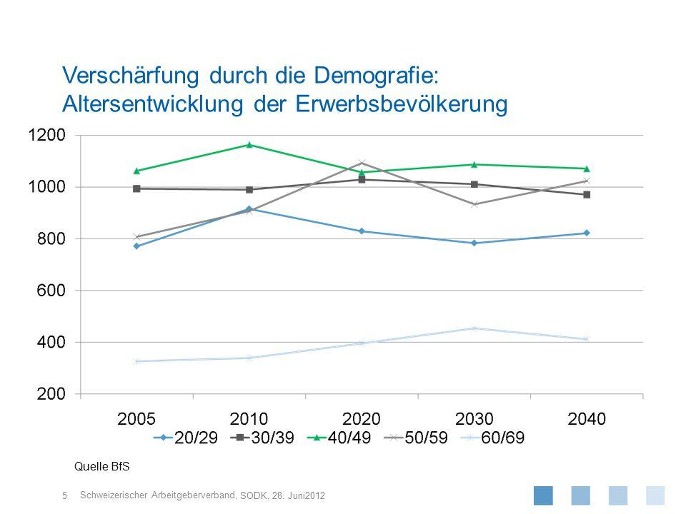 Verschärfung durch die Demografie: Altersentwicklung der Erwerbsbevölkerung