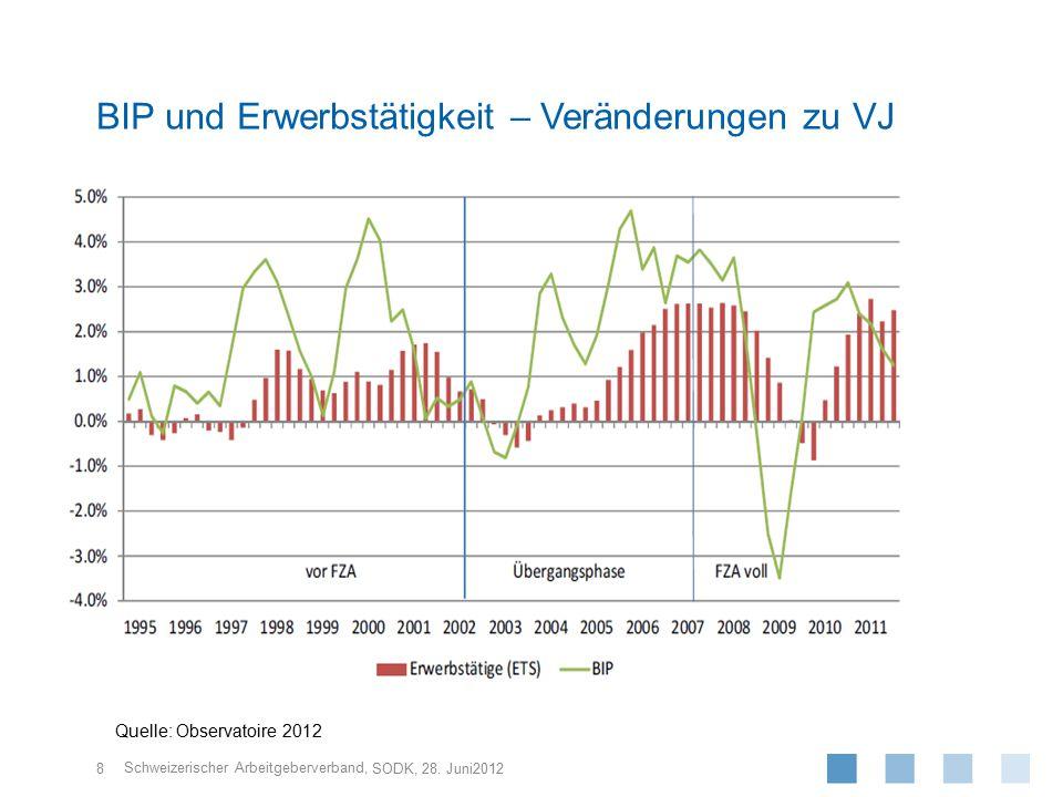 BIP und Erwerbstätigkeit – Veränderungen zu VJ