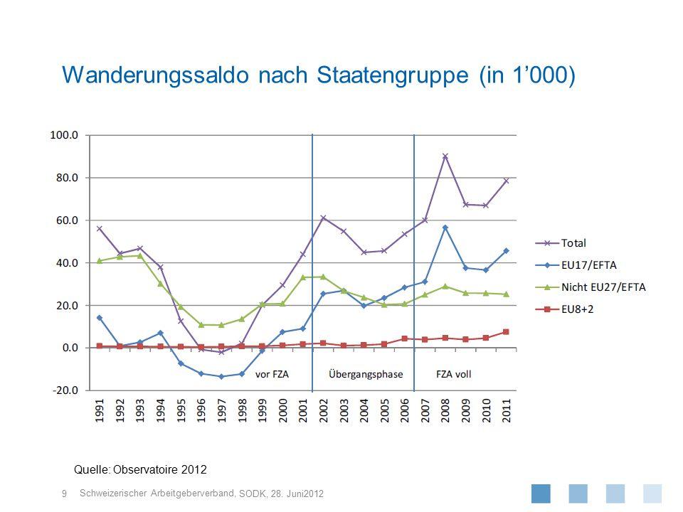 Wanderungssaldo nach Staatengruppe (in 1'000)