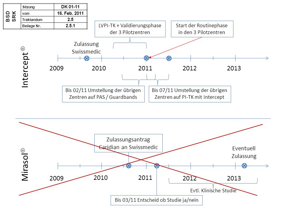 Intercept  Mirasol 2009 2010 2013 2011 2012 Zulassung Swissmedic