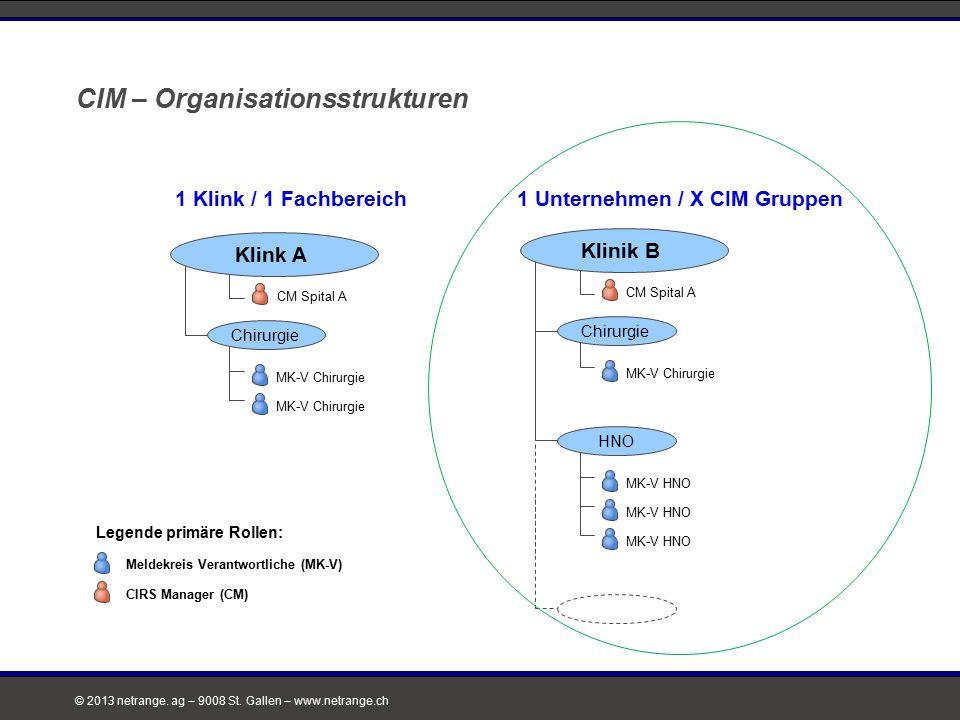 CIM – Organisationsstrukturen