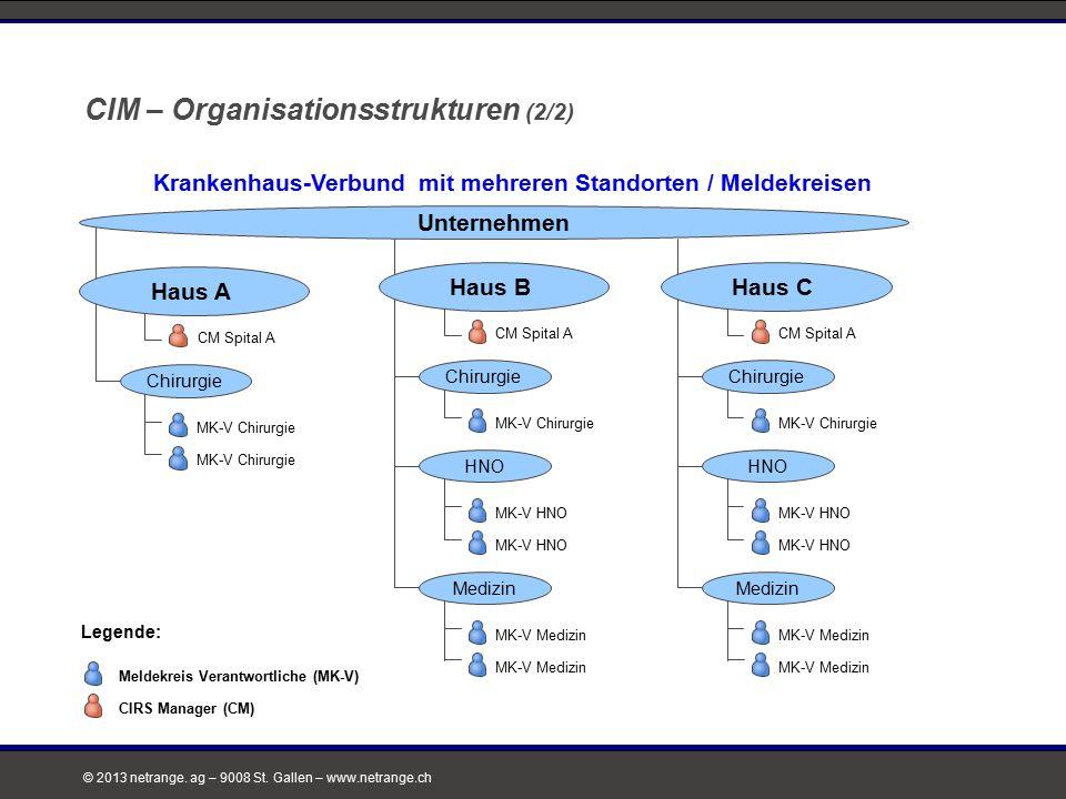 CIM – Organisationsstrukturen (2/2)