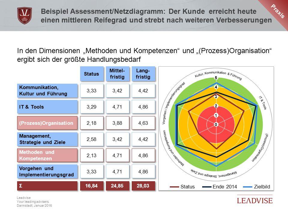 Praxis Beispiel Assessment/Netzdiagramm: Der Kunde erreicht heute einen mittleren Reifegrad und strebt nach weiteren Verbesserungen.