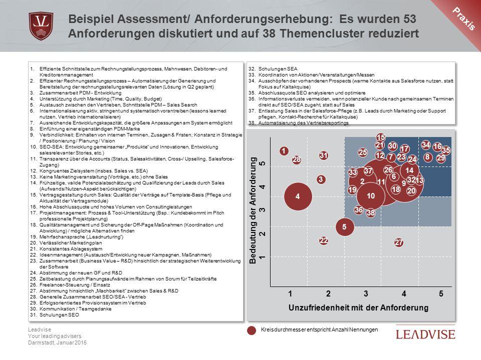 Praxis Beispiel Assessment/ Anforderungserhebung: Es wurden 53 Anforderungen diskutiert und auf 38 Themencluster reduziert.