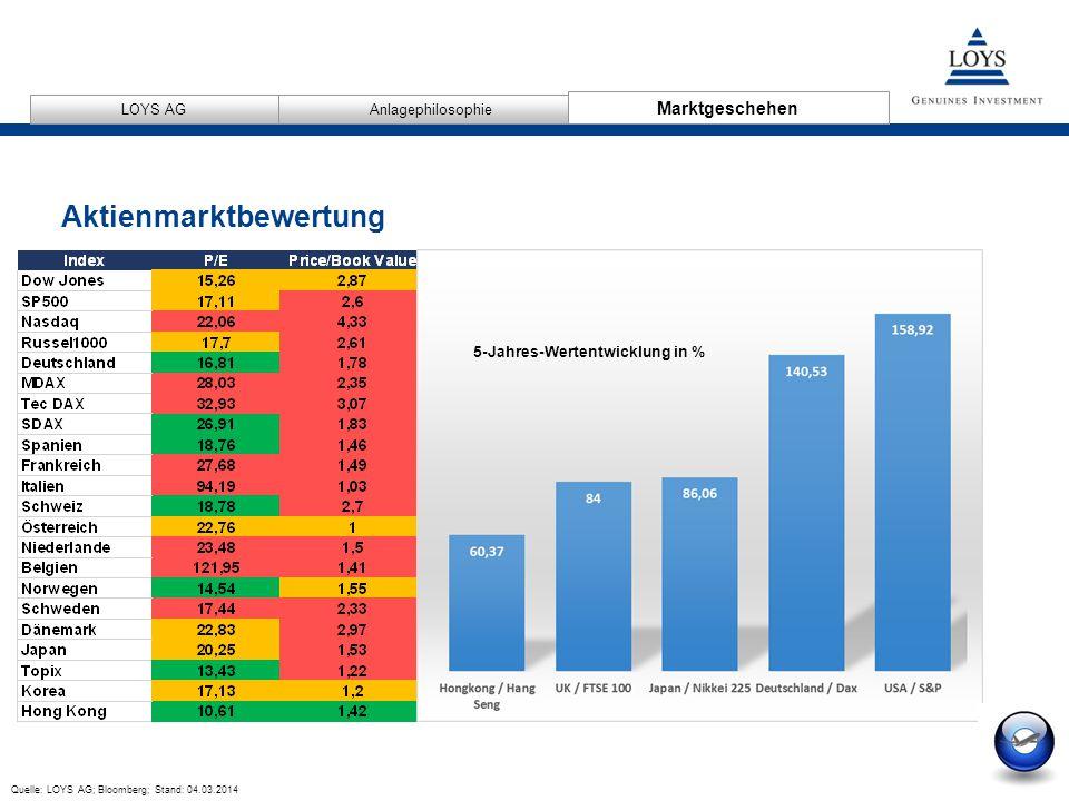 Aktienmarktbewertung