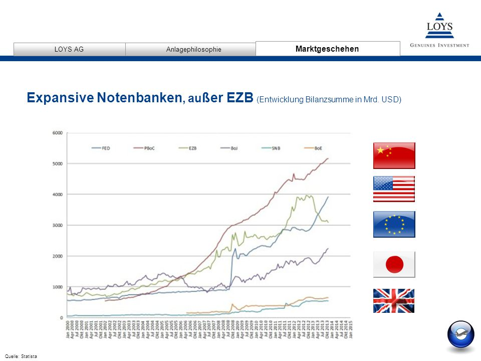 Expansive Notenbanken, außer EZB (Entwicklung Bilanzsumme in Mrd. USD)