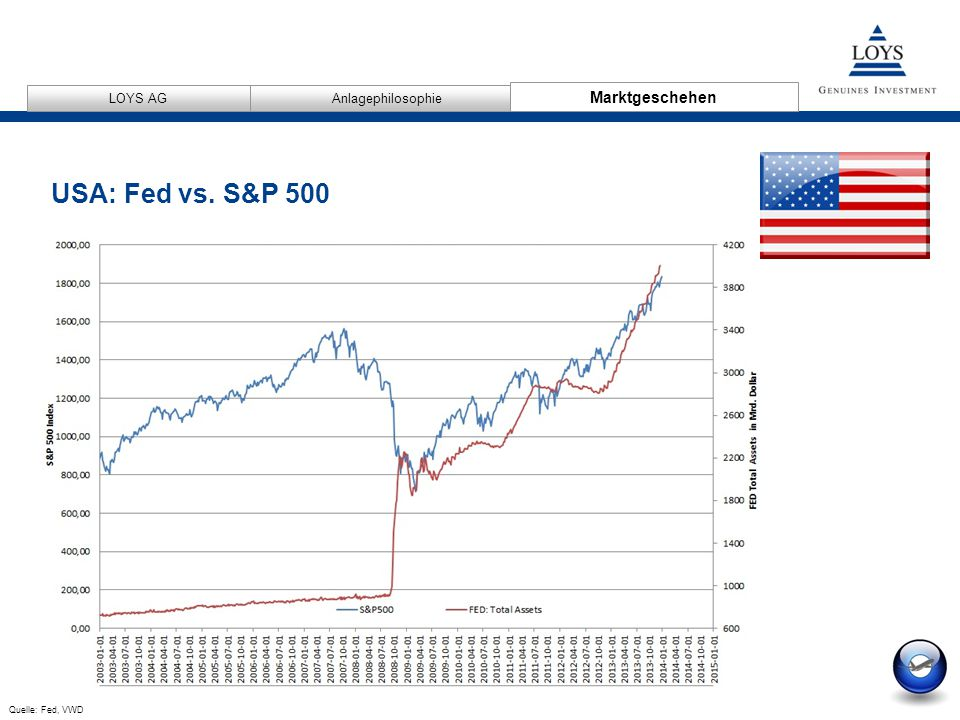 Marktgeschehen USA: Fed vs. S&P 500 Quelle: Fed, VWD