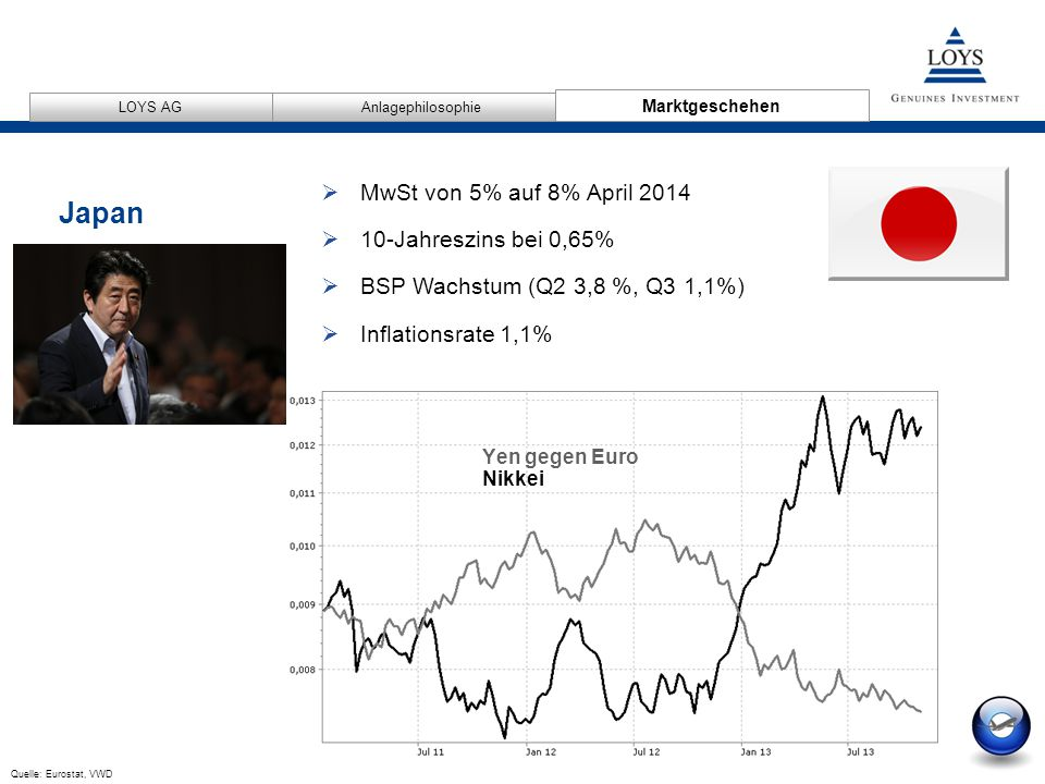 Japan MwSt von 5% auf 8% April 2014 10-Jahreszins bei 0,65%