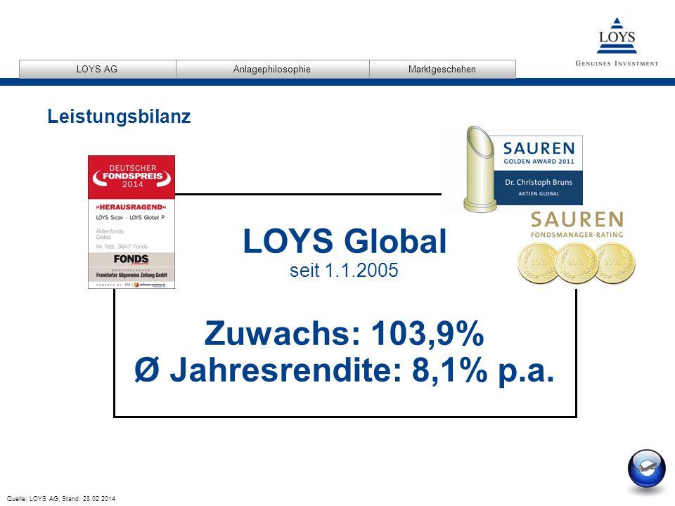 LOYS Global seit 1.1.2005 Zuwachs: 103,9% Ø Jahresrendite: 8,1% p.a.