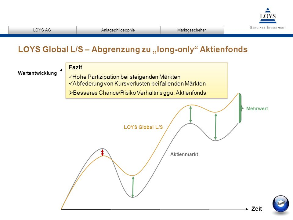 "LOYS Global L/S – Abgrenzung zu ""long-only Aktienfonds"