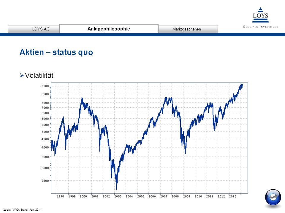 Aktien – status quo Volatilität Anlagephilosophie