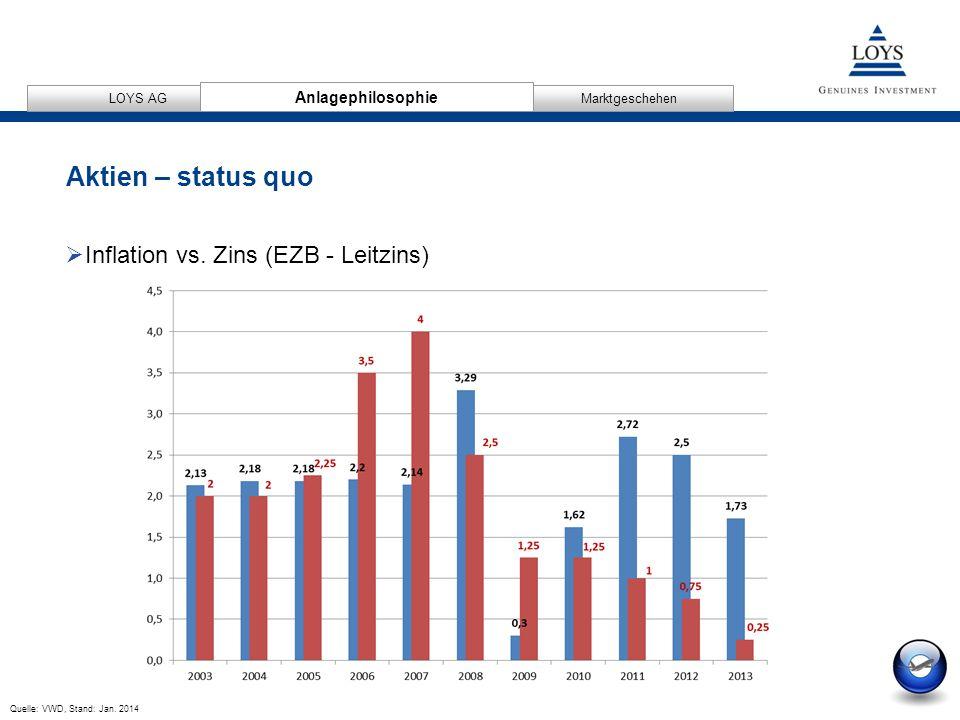 Aktien – status quo Inflation vs. Zins (EZB - Leitzins)
