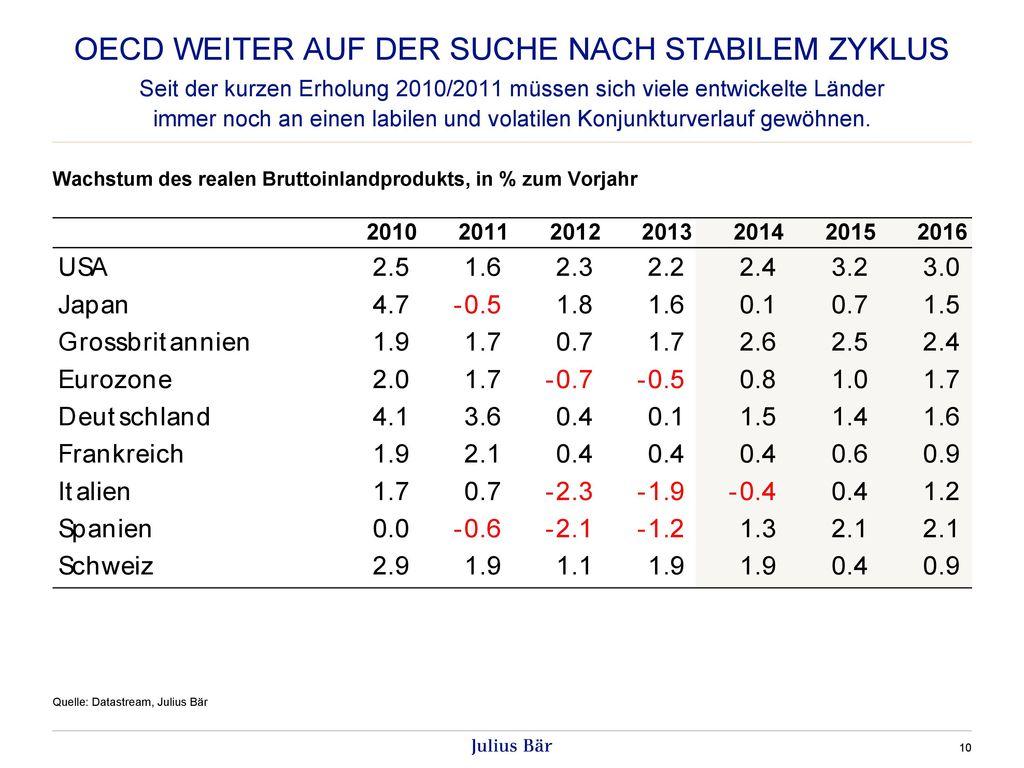 OECD weiter auf der Suche nach stabilem Zyklus