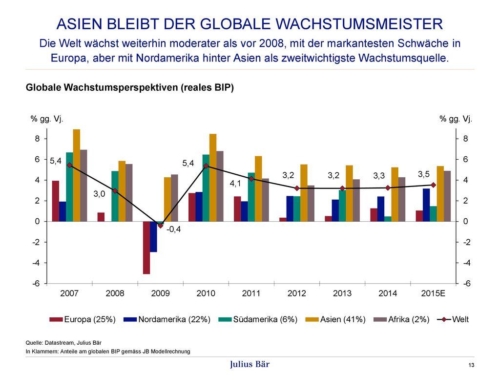 Asien bleibt der globale wachstumsmeister