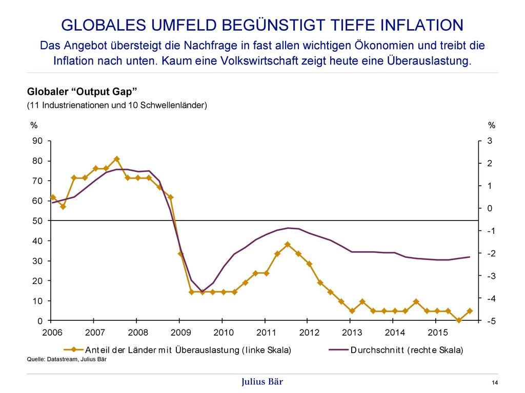 Globales Umfeld Begünstigt tiefe Inflation