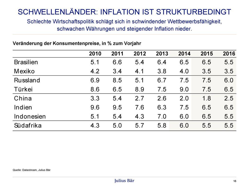 Schwellenländer: Inflation ist Strukturbedingt