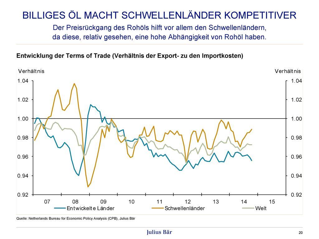 Billiges ÖL MACHT Schwellenländer kompetitiver