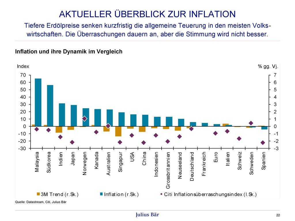 AKTUELLER ÜBERBLICK ZUR Inflation