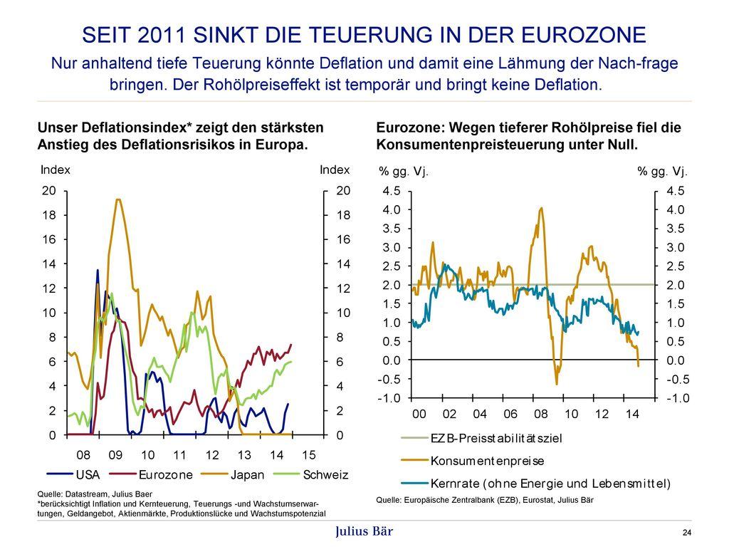Seit 2011 sinkt die Teuerung in der Eurozone