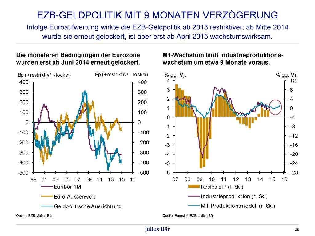 EZB-Geldpolitik mit 9 monaten Verzögerung