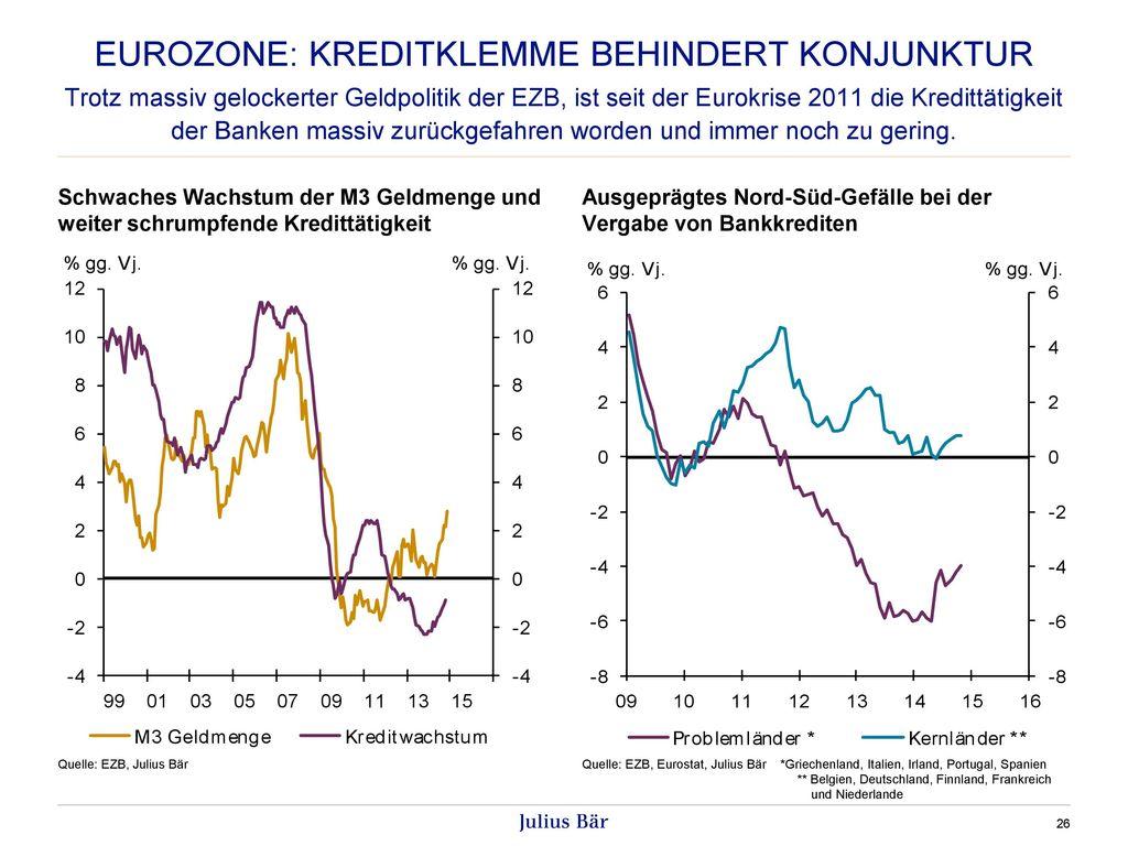 Eurozone: Kreditklemme behindert konjunktur