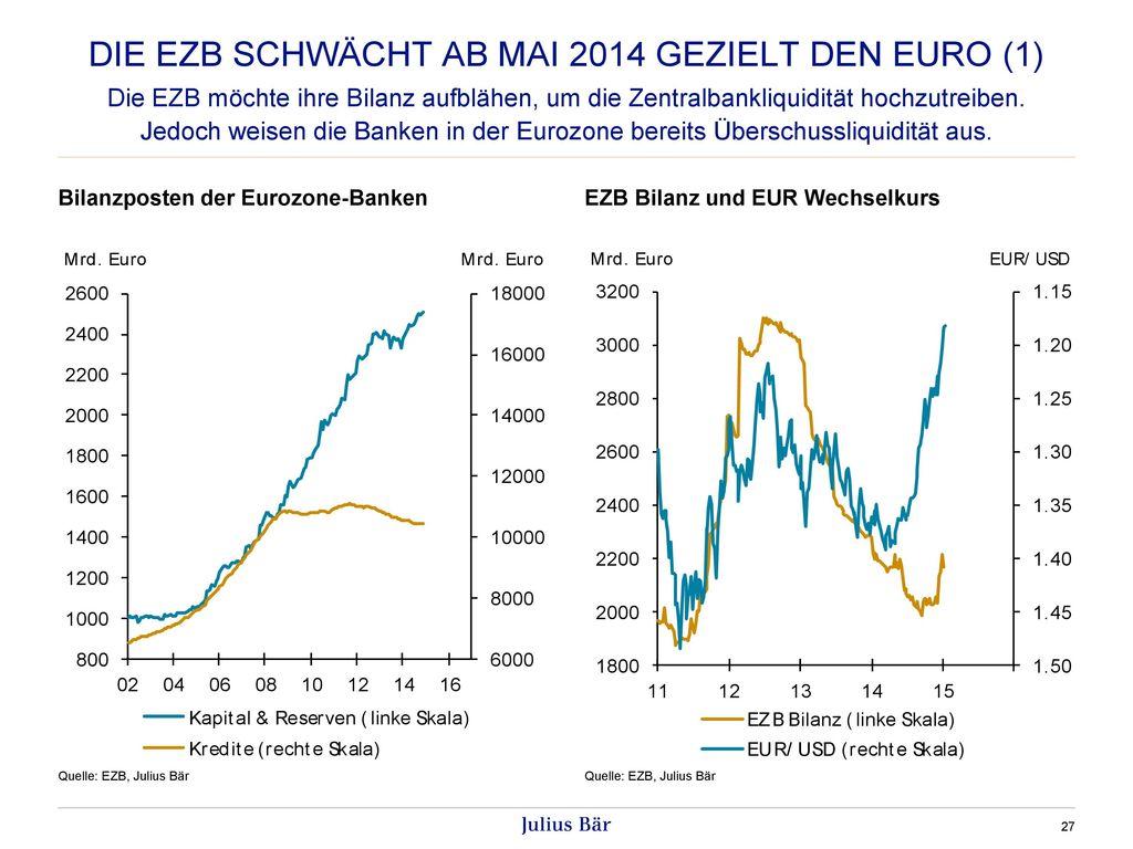 Die ezb schwächt ab Mai 2014 gezielt den euro (1)