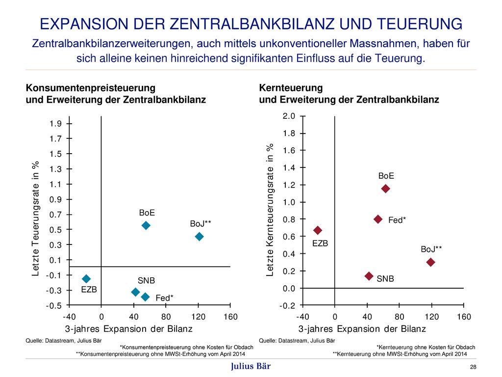 Expansion der Zentralbankbilanz und Teuerung