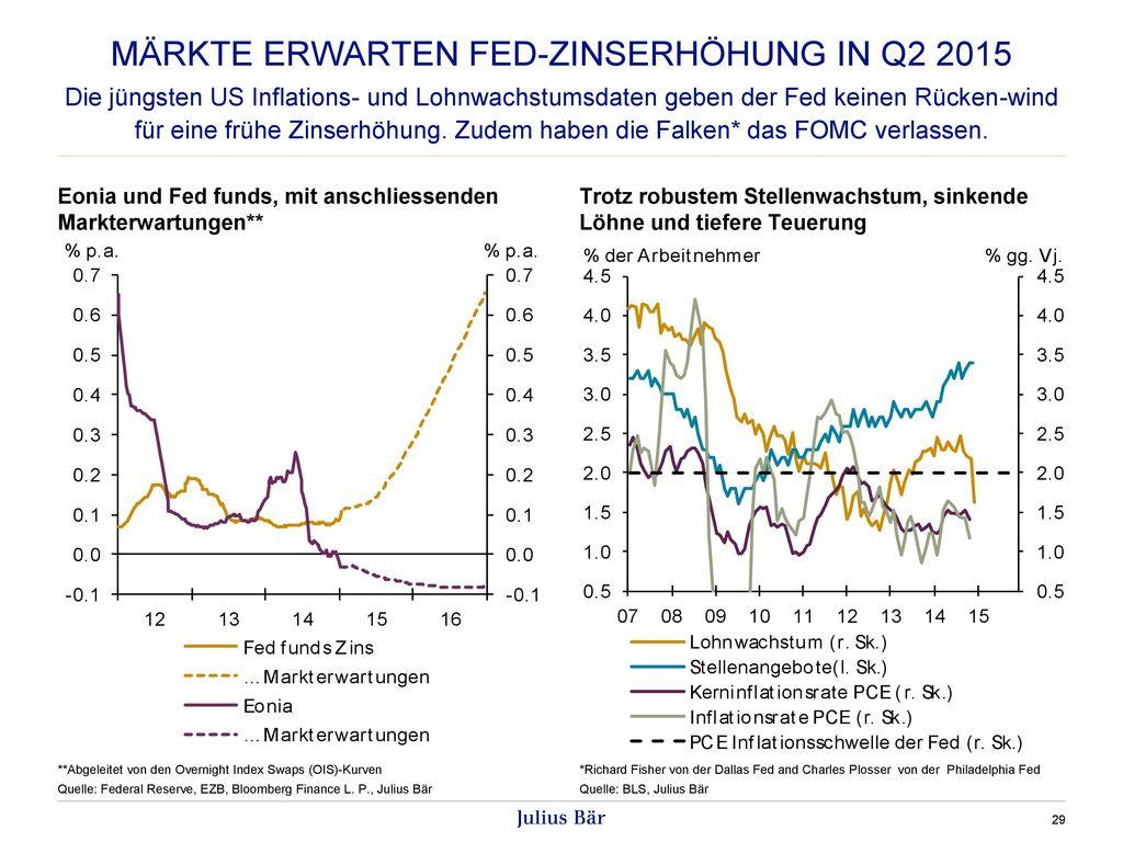 Märkte erwarten Fed-zinserhöhung in Q2 2015