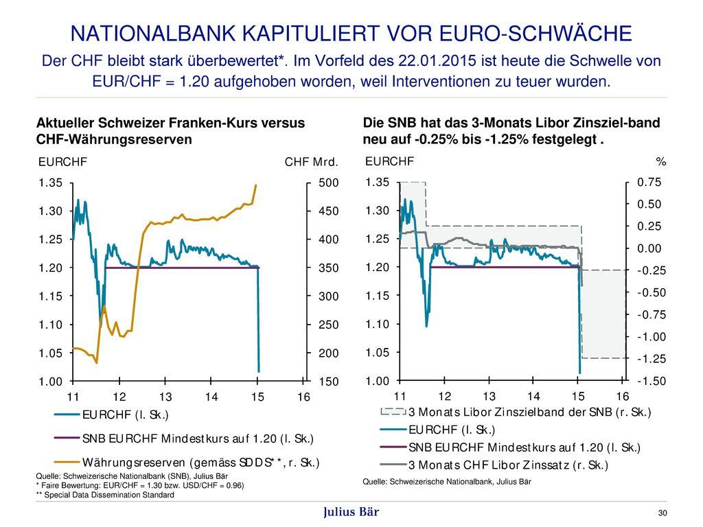 Nationalbank kapituliert vor euro-schwäche