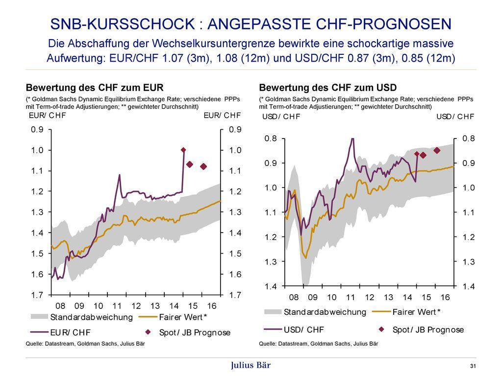 SNB-Kursschock : Angepasste CHF-Prognosen