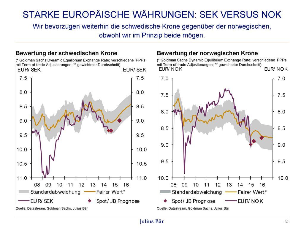 Starke europäische währungen: sek versus nok