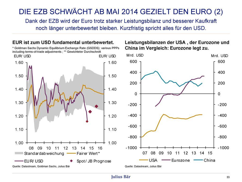 Die ezb schwächt ab Mai 2014 gezielt den euro (2)