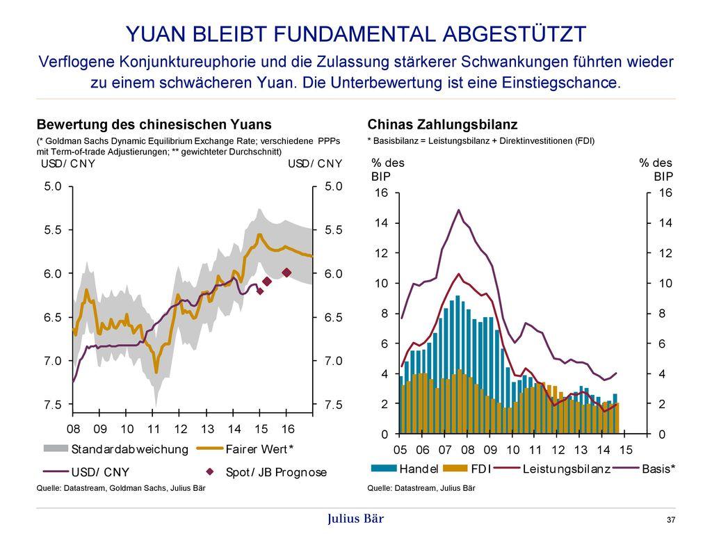 Yuan bleibt fundamental abgestützt