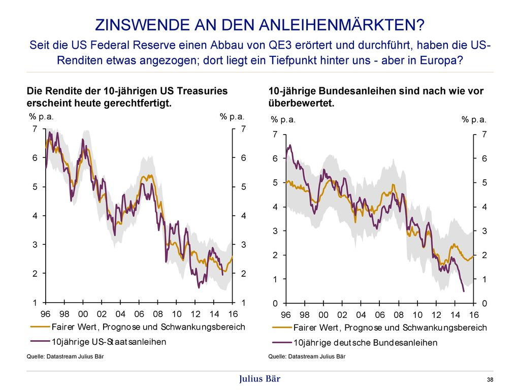 Zinswende an den Anleihenmärkten