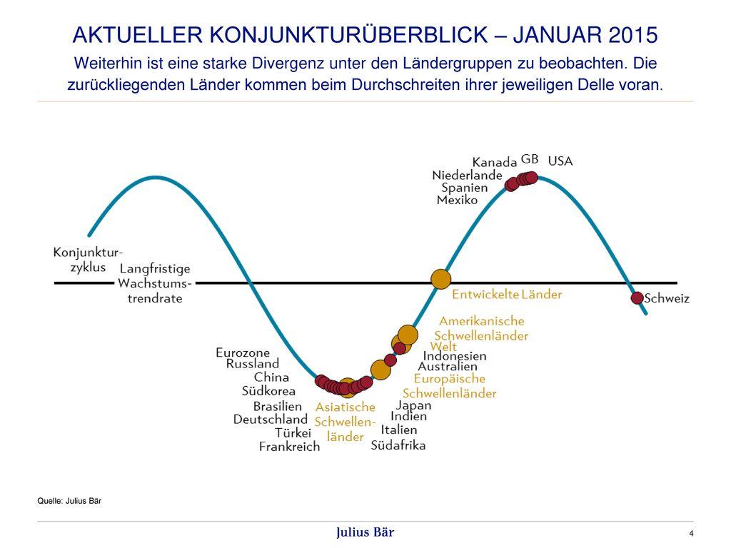 AKTUELLER KONJUNKTURÜBERBLICK – Januar 2015
