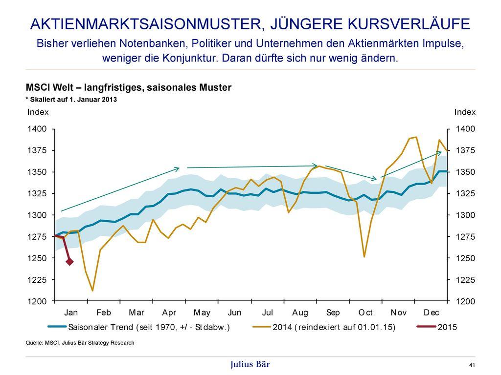 Aktienmarktsaisonmuster, jüngere Kursverläufe