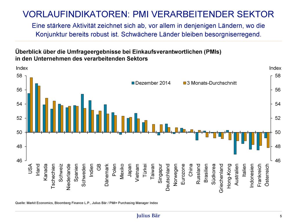 Vorlaufindikatoren: PMI Verarbeitender Sektor