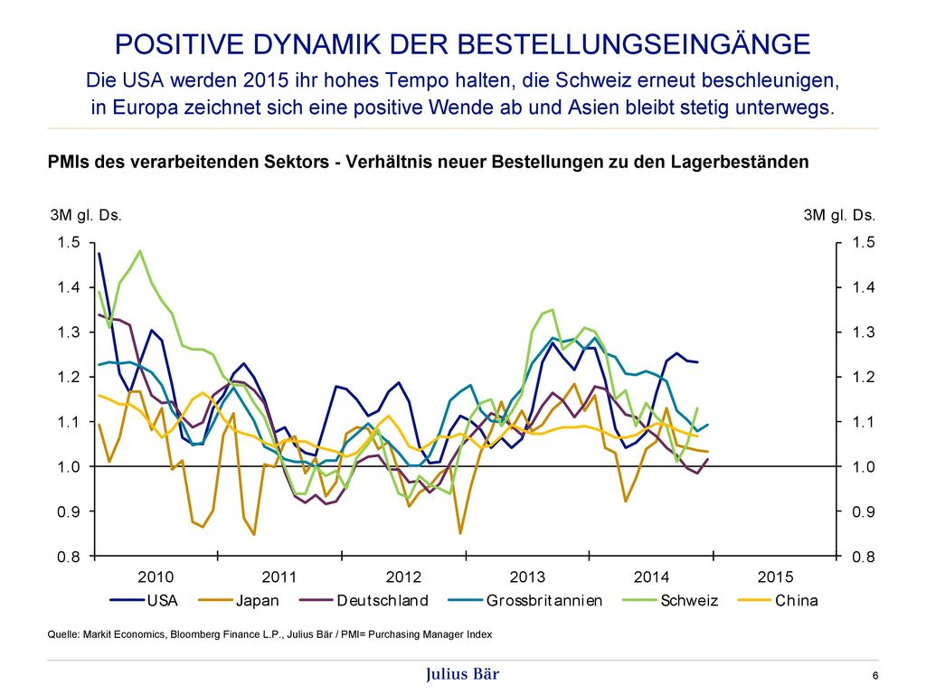 Positive Dynamik der Bestellungseingänge