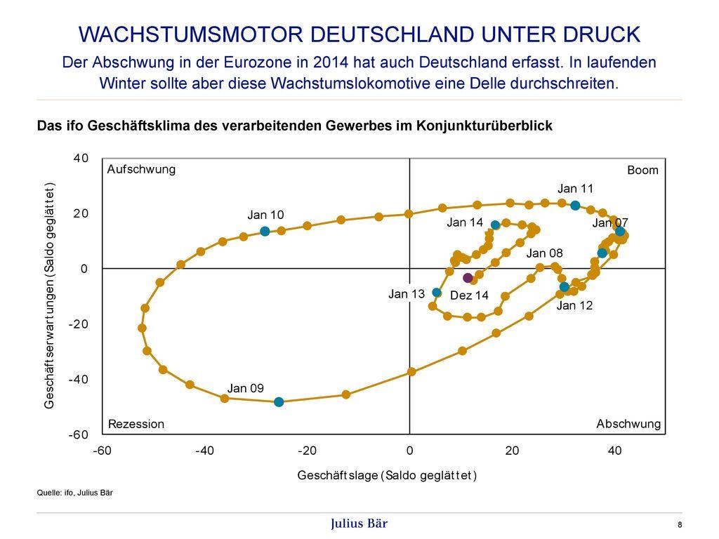 Wachstumsmotor Deutschland unter druck