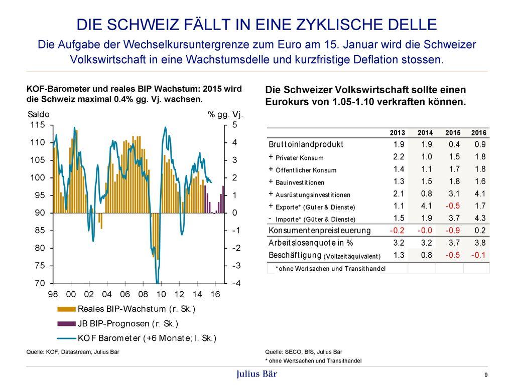 Die Schweiz fällt in eine zyklische Delle