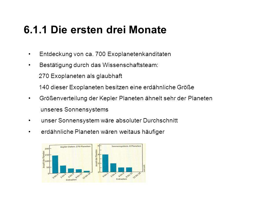 6.1.1 Die ersten drei Monate Entdeckung von ca. 700 Exoplanetenkanditaten. Bestätigung durch das Wissenschaftsteam: