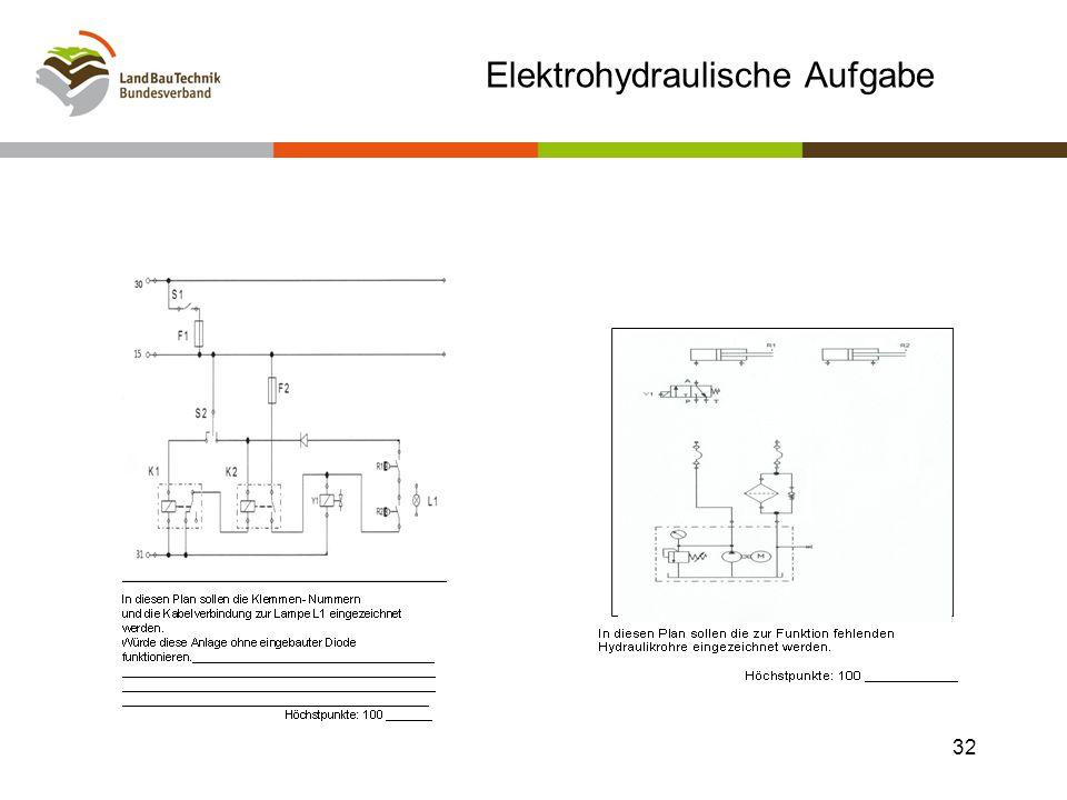 Elektrohydraulische Aufgabe