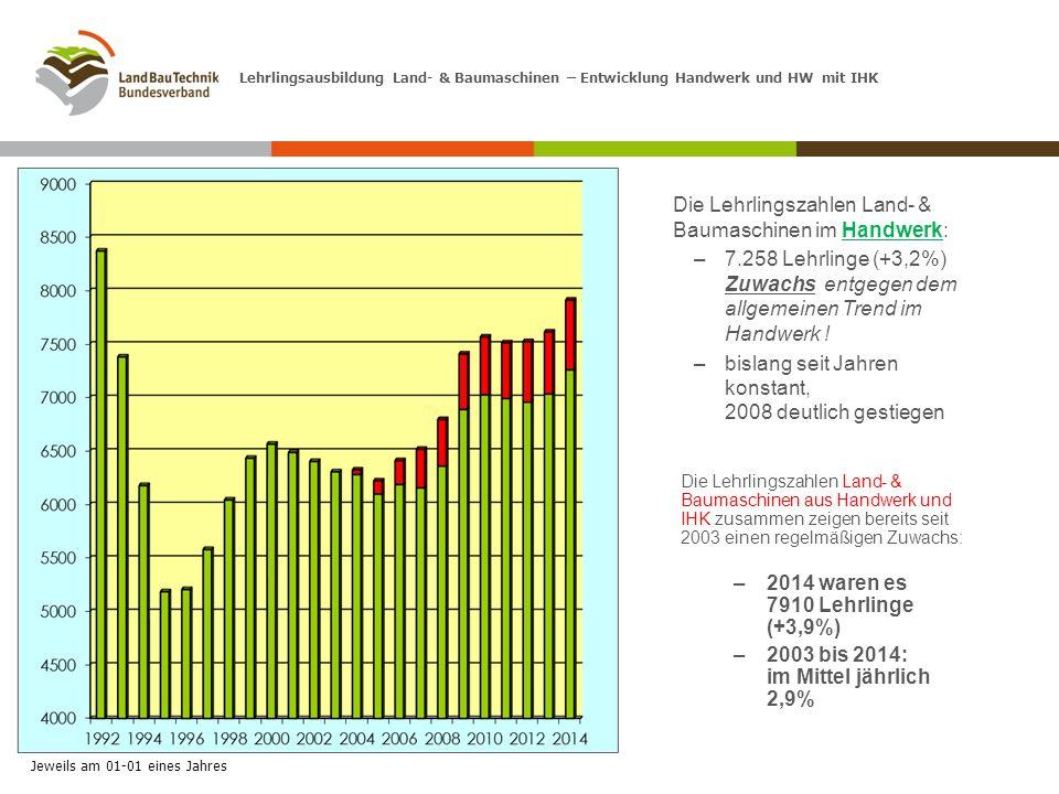 Die Lehrlingszahlen Land- & Baumaschinen im Handwerk: