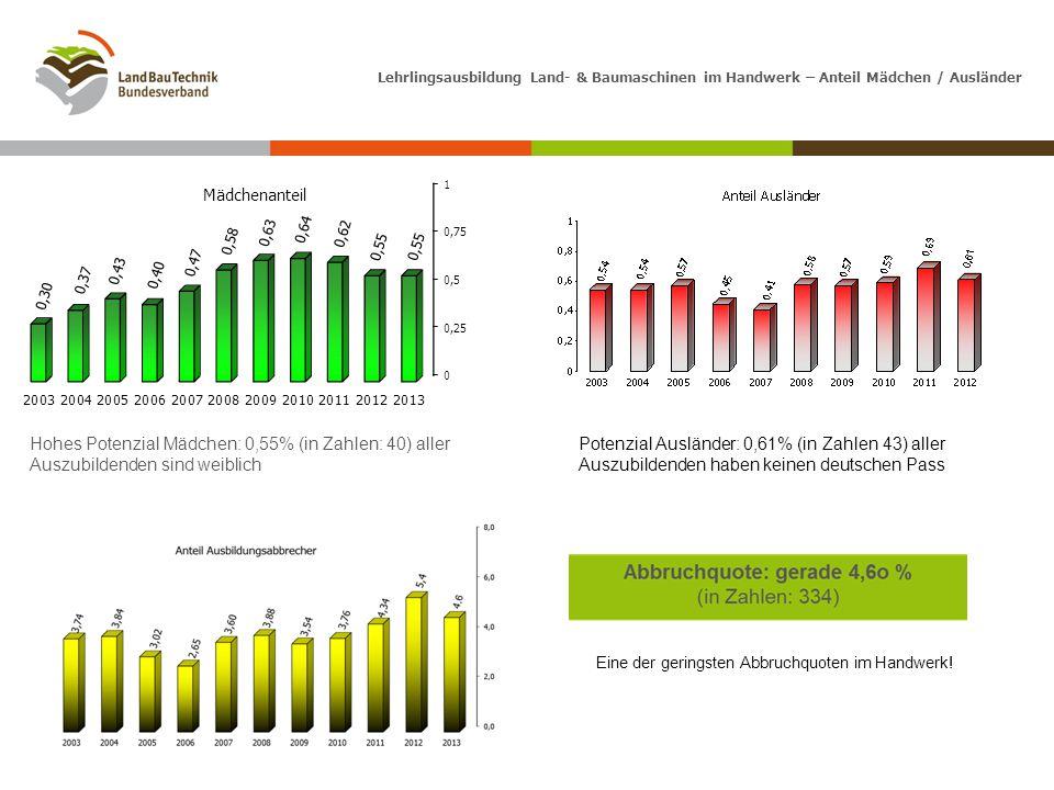 Lehrlingsausbildung Land- & Baumaschinen im Handwerk – Anteil Mädchen / Ausländer