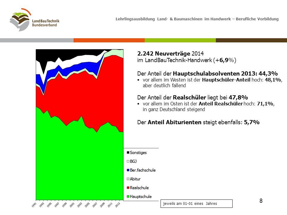 2.242 Neuverträge 2014 im LandBauTechnik-Handwerk (+6,9%)