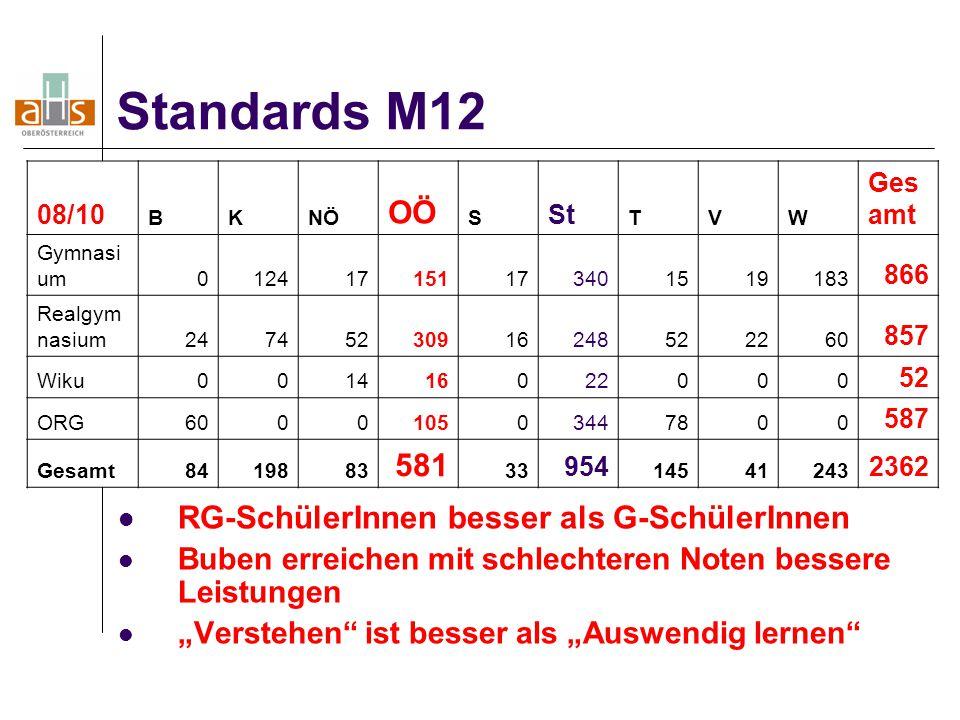 Standards M12 OÖ 581 RG-SchülerInnen besser als G-SchülerInnen